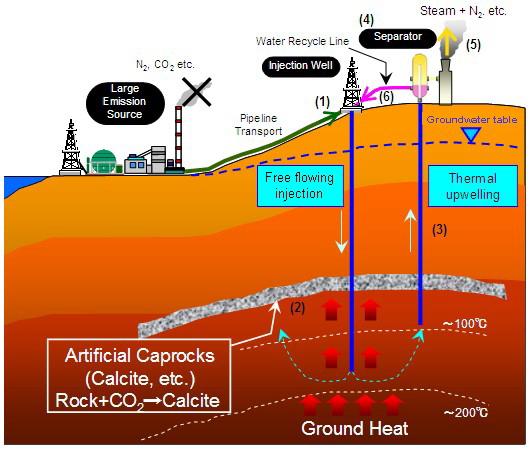 Georeactor