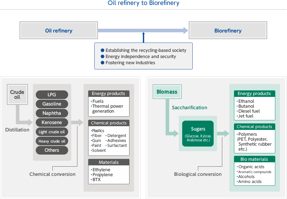 Oil relinery to Biorefinery