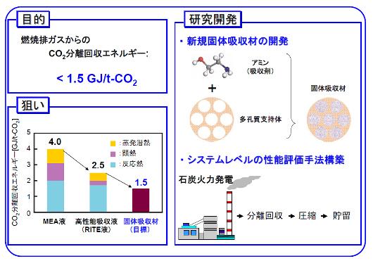 二酸化炭素固体吸収材等研究開発
