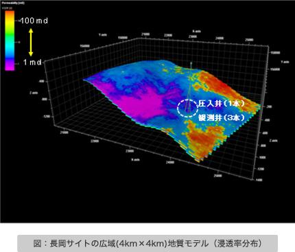 図:長岡サイトの広域(4km×4km)地質モデル(浸透率分布)
