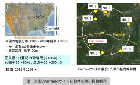図:米国Cranfieldサイトにおける微小振動観測