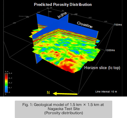 Fig. 1: Geological model of 1.5 km × 1.5 km at Nagaoka Test Site (Porosity distribution)
