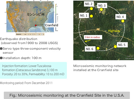 Fig.: Microseismic monitoring at the Cranfield Site in the U.S.A.