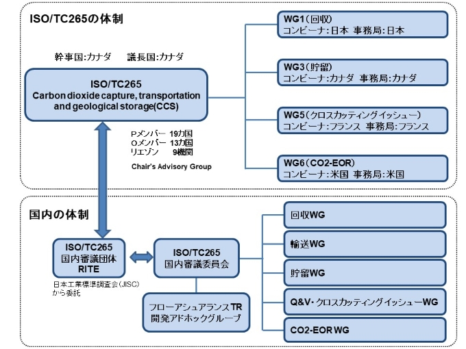 ISO/TC265および国内の体制図